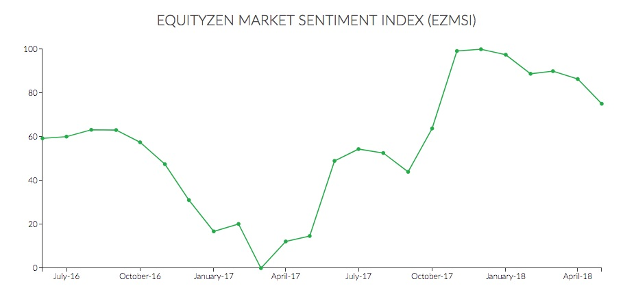 Market Sentiment Index